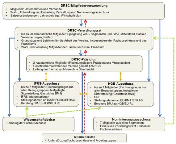 DRSC (Organigramm)