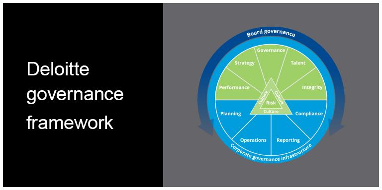 Deloitte governance framework