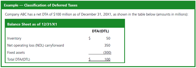 deferred tax asset journal entry nol