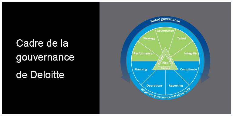Cadre de la gouvernance de Deloitte